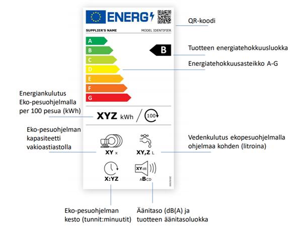 Astianpesukoneen energiatehokkuutta kuvaava etiketti, jossa ilmoitetaan laitteen energiatehokkuusluokka, energiankulutus eko-pesuohjelmalla, kun pestään 100 pesua, vedenkulutus eko-pesuohjelmalla, eko-pesuohjelman kesto ja laitteen äänitaso.