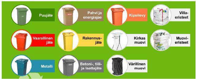 Kuvassa esitetty jäteastioiden värikoodausperiaate Lujatalolla